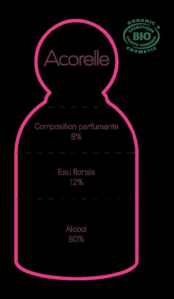 eau de parfum Acorelle bio, fabriquée en France